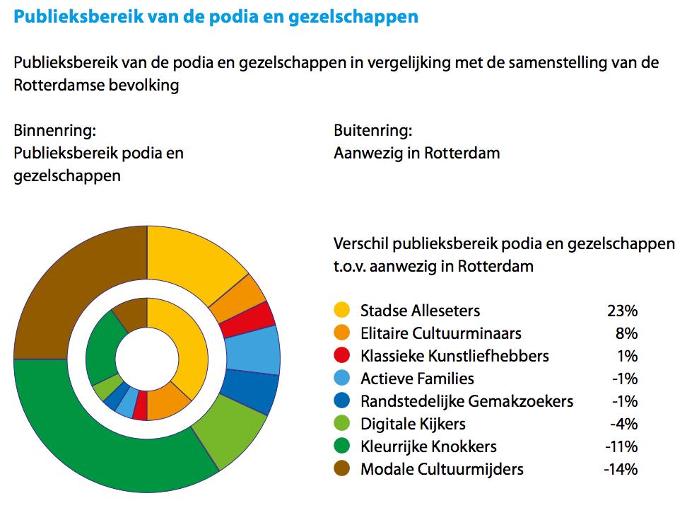 publieksbereik-van-podia-en-gezelschappen-rkkc-2016